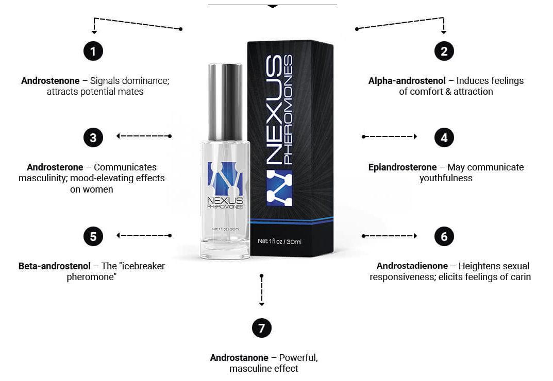 Ingredients of Nexus Pheromone